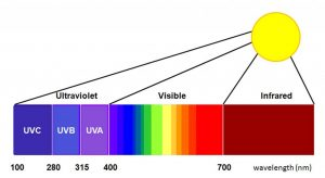 kaca film spectrum UV400 series